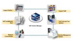 SAP támogatási szolgáltatások_2