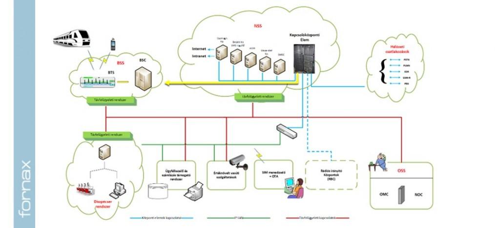 Saját MÁV GSM-R hálózat négy Fornax rendszertámogatással